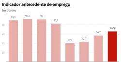 Mercado de trabalho brasileiro segue mostrando recuperação em julho, diz FGV