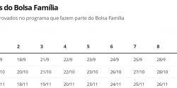 Auxílio Emergencial: Caixa paga 2ª parcela de R$ 300 a mais 1,6 milhão de beneficiários do Bolsa Família
